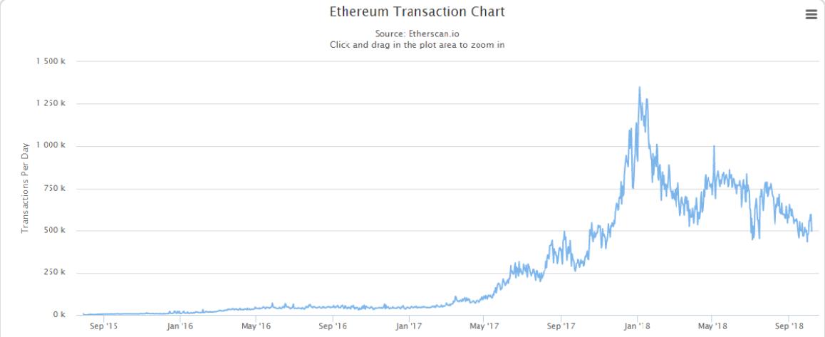 ETH ilość transakcji