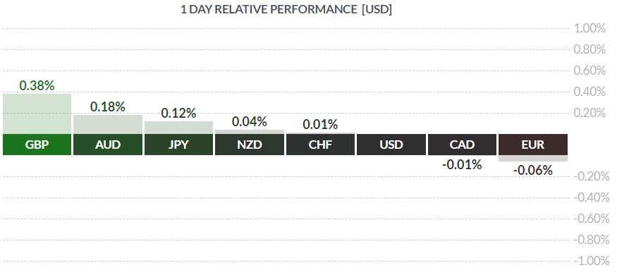 Wtorkowy przegląd rynków – silny GBP, duża zmienność na DAXie