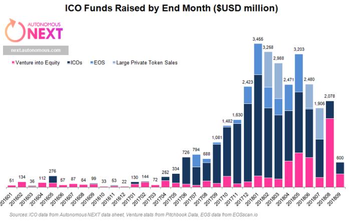 Zainteresowanie ICO spadło o 90%!
