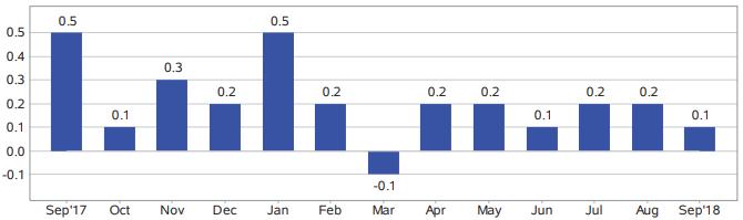 USA: Gorsze dane CPI i rynku pracy