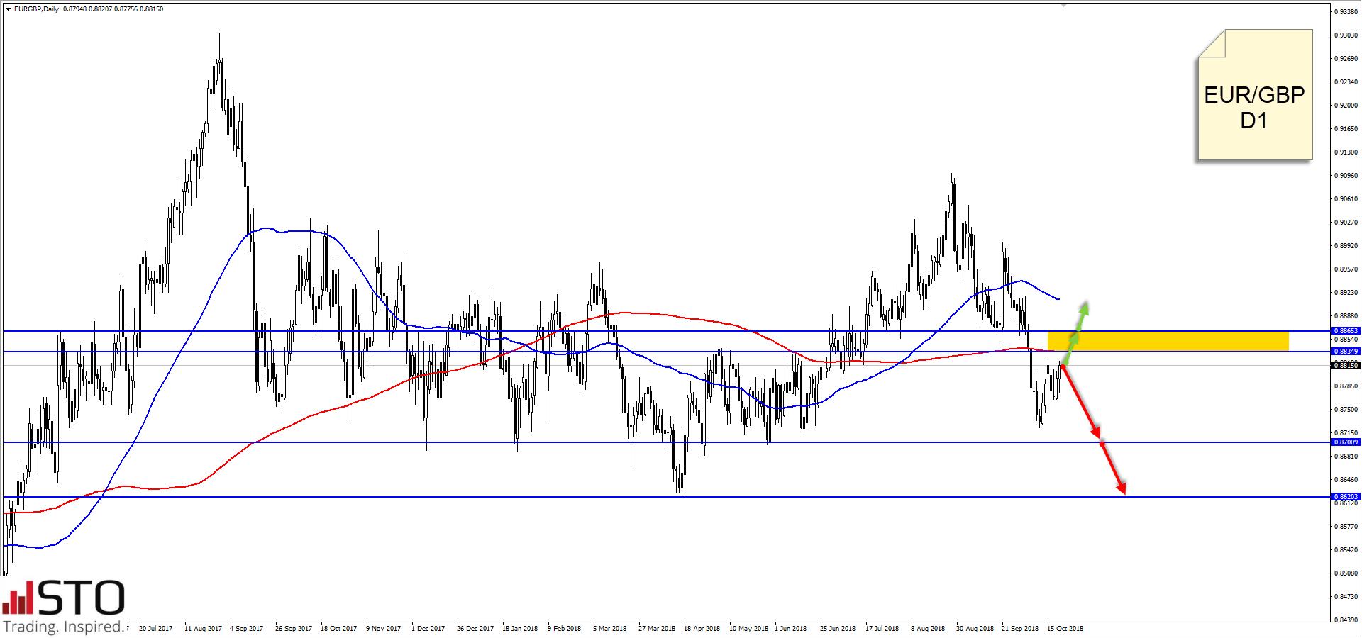EUR/GBP pozostaje w trendzie spadkowym - Commerzbank