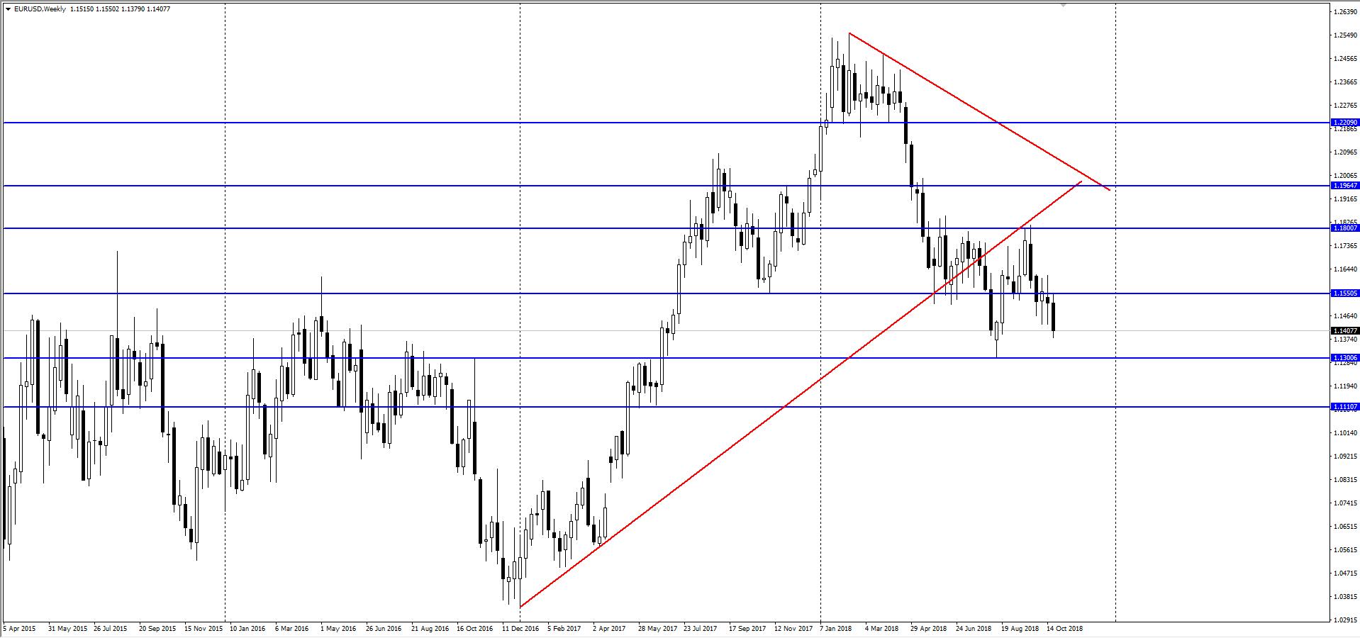 Dalsze prognozy kursu euro
