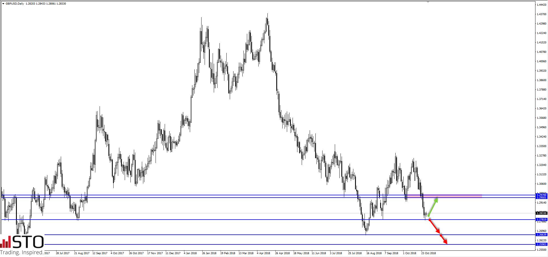 GBP/USD przetestuje tegoroczne minima?