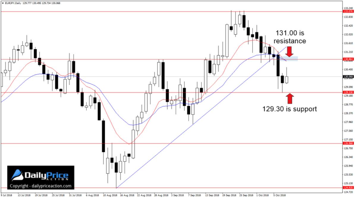 Justin Bennett: Ważne poziomy na EUR/JPY