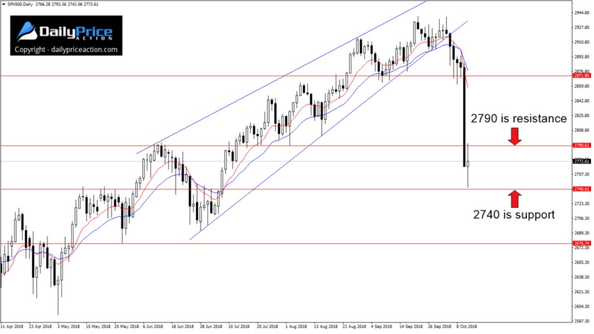 S&P500 pomiędzy dwoma kluczowymi poziomami – Justin Bennett
