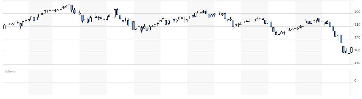 Europejskie akcje zyskują najmocniej od 3 miesięcy