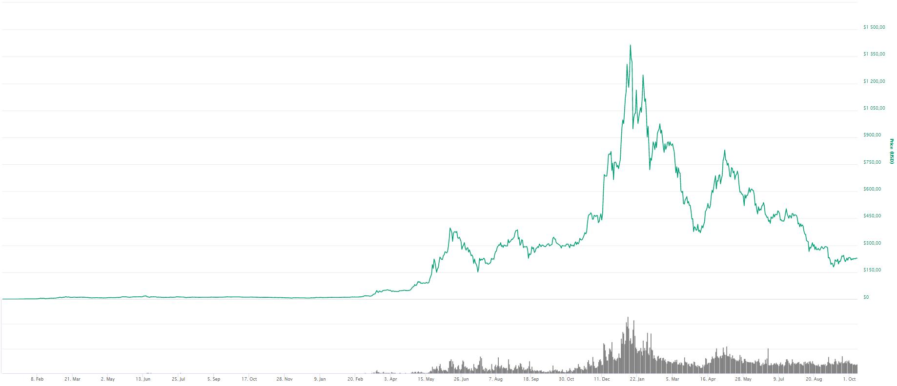 ETH chart, wykres