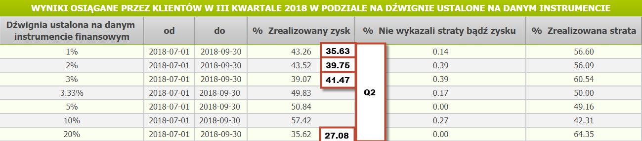 BossaFX: raport zarabiających w III kw. 2018 r.