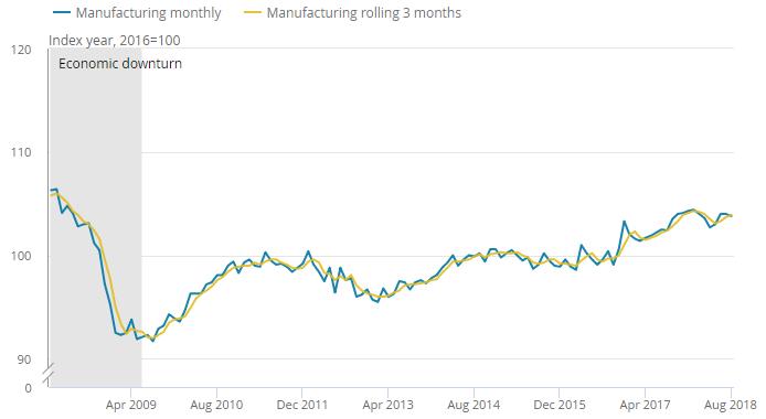 UK: Spada PKB i produkcja przemysłowa. Jak reaguje GBP?