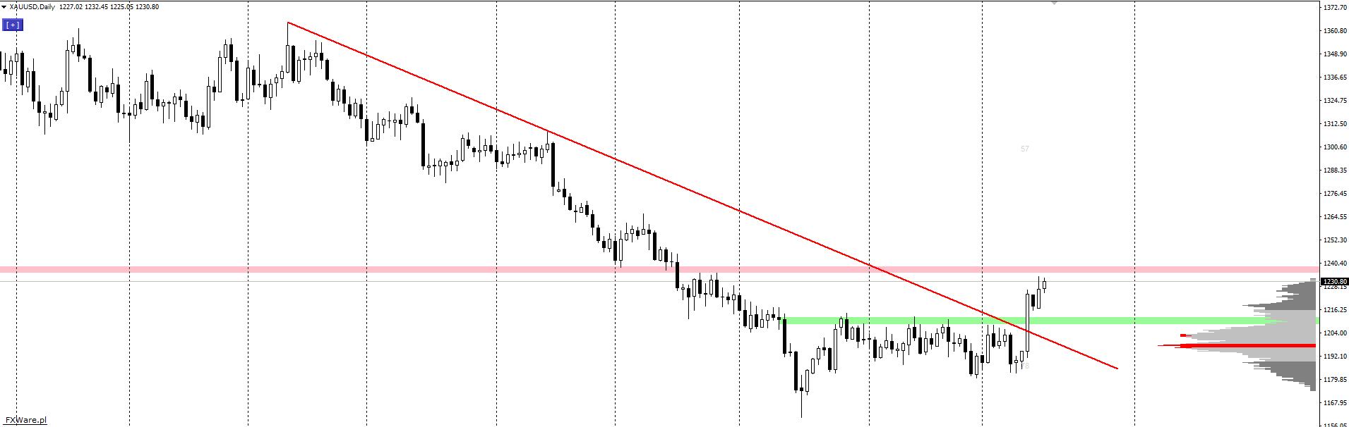 Kontynuacja wzrostów na złocie. Co dalej?