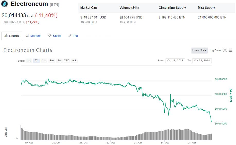 Kryptowalutowe podsumowanie dnia – większość rynku na czerwono, najwięcej zyskuje Electroneum