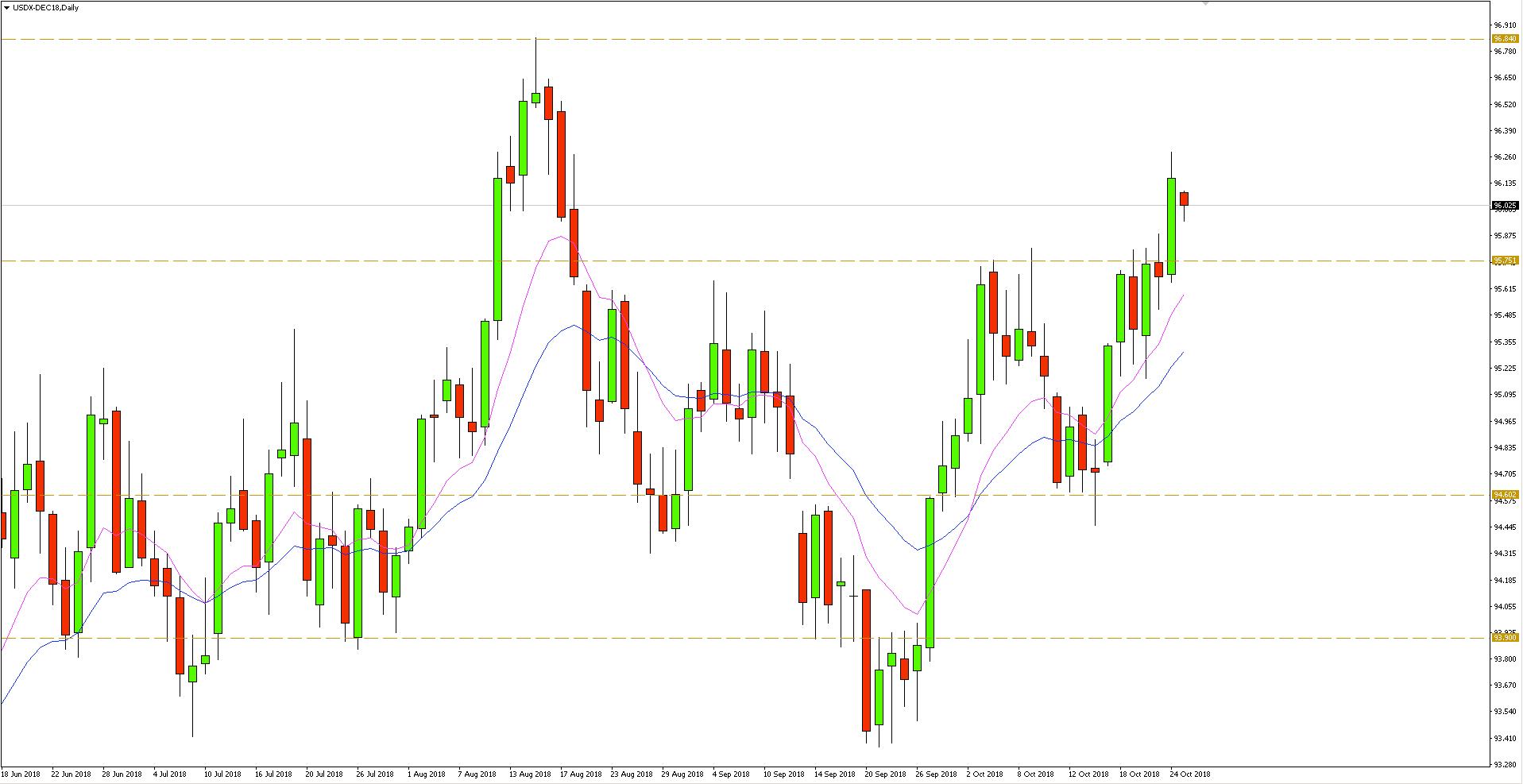 Indeks dolara (DXY) wzniósł się wczoraj na nowe maksima (96.82), a zamknięcie miało miejsce ponad oporem blisko 95.75.