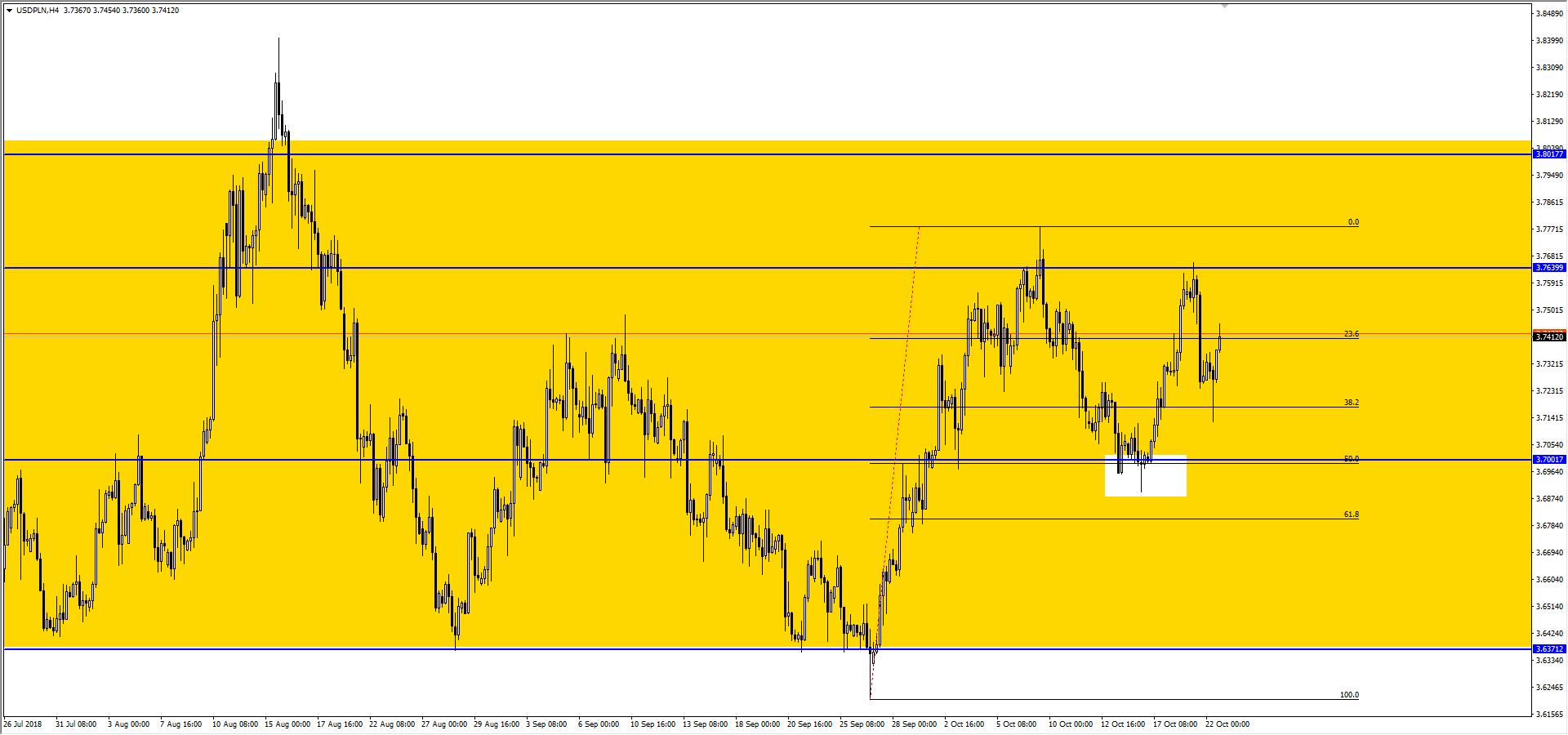 Konsolidacja na parze USD PLN. Wybicie może zapoczątkować silny trend