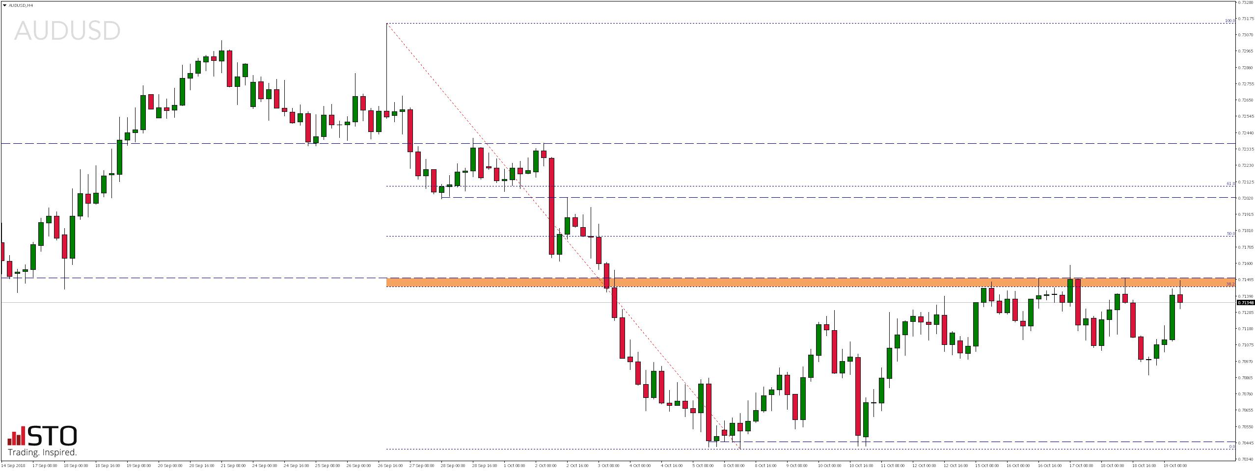 Piątkowy przegląd rynków - notowania pary walutowej AUDUSD