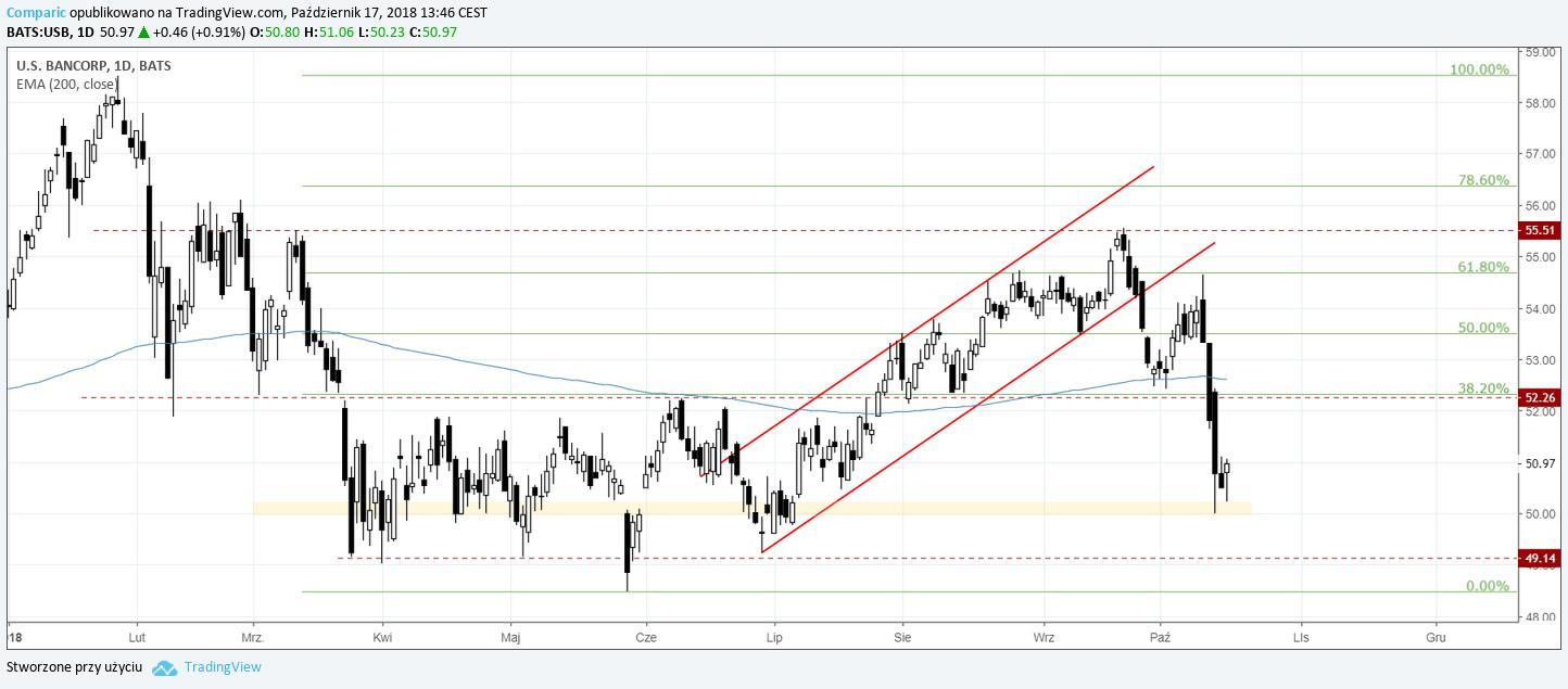 Bancorp 17.10.2018