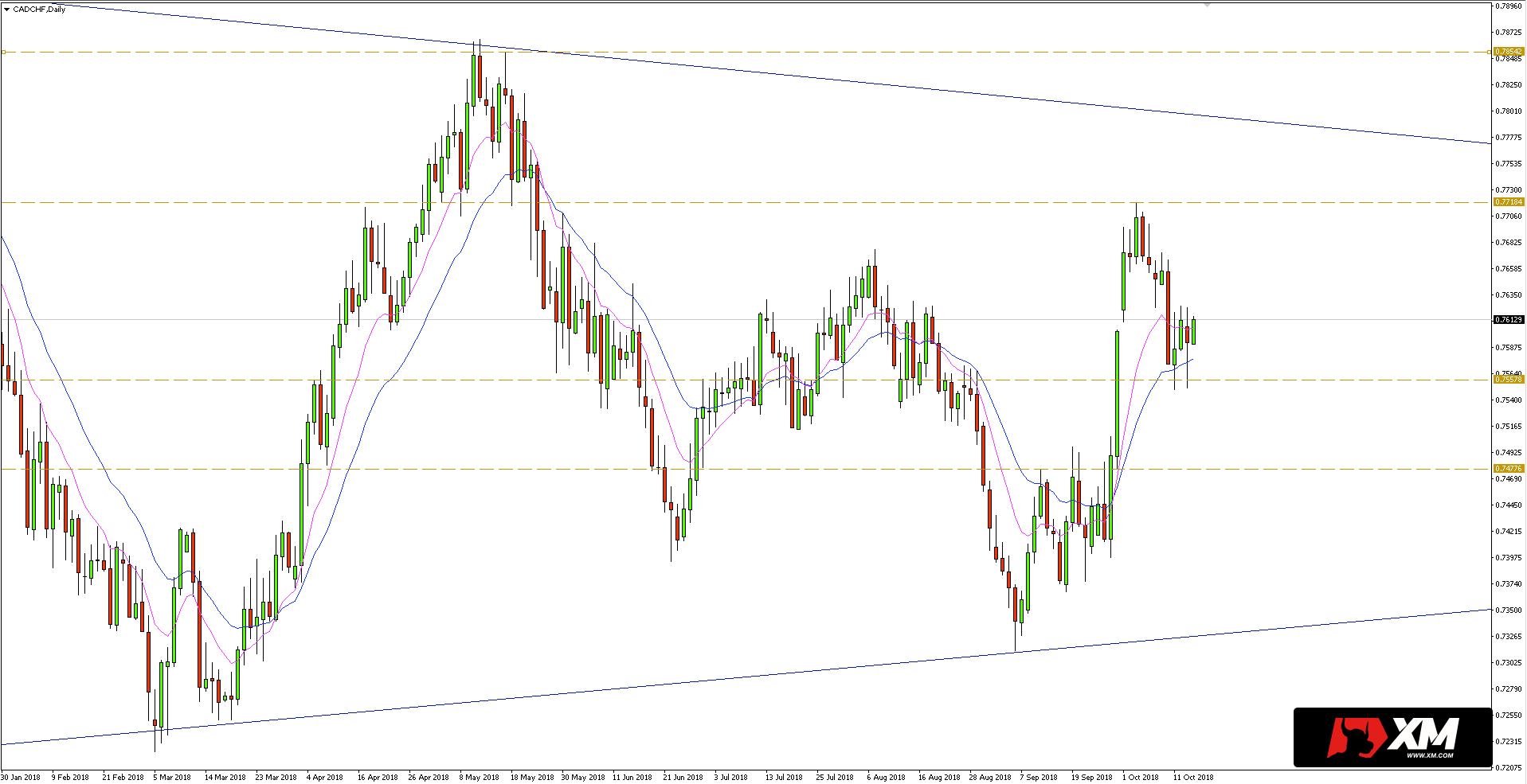 CADCHF - czas na powrót do momentum wzrostowego?
