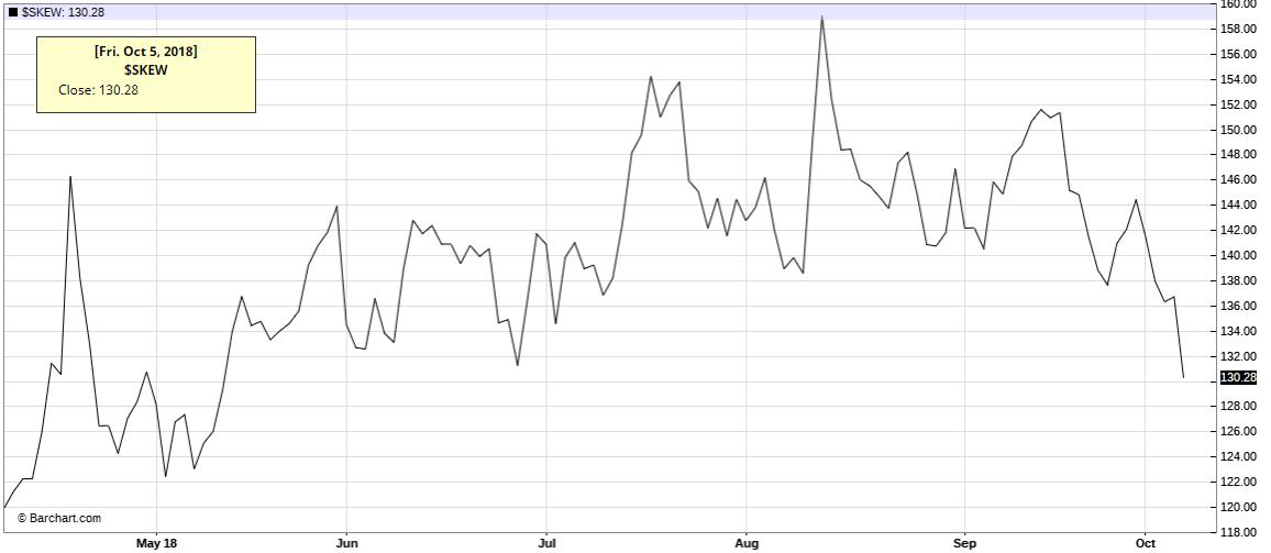 Wykres Skew Index ($SKEW) 08.10.2018