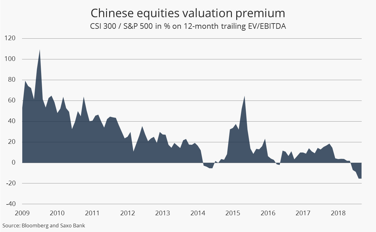 Chinese equities valuation premium