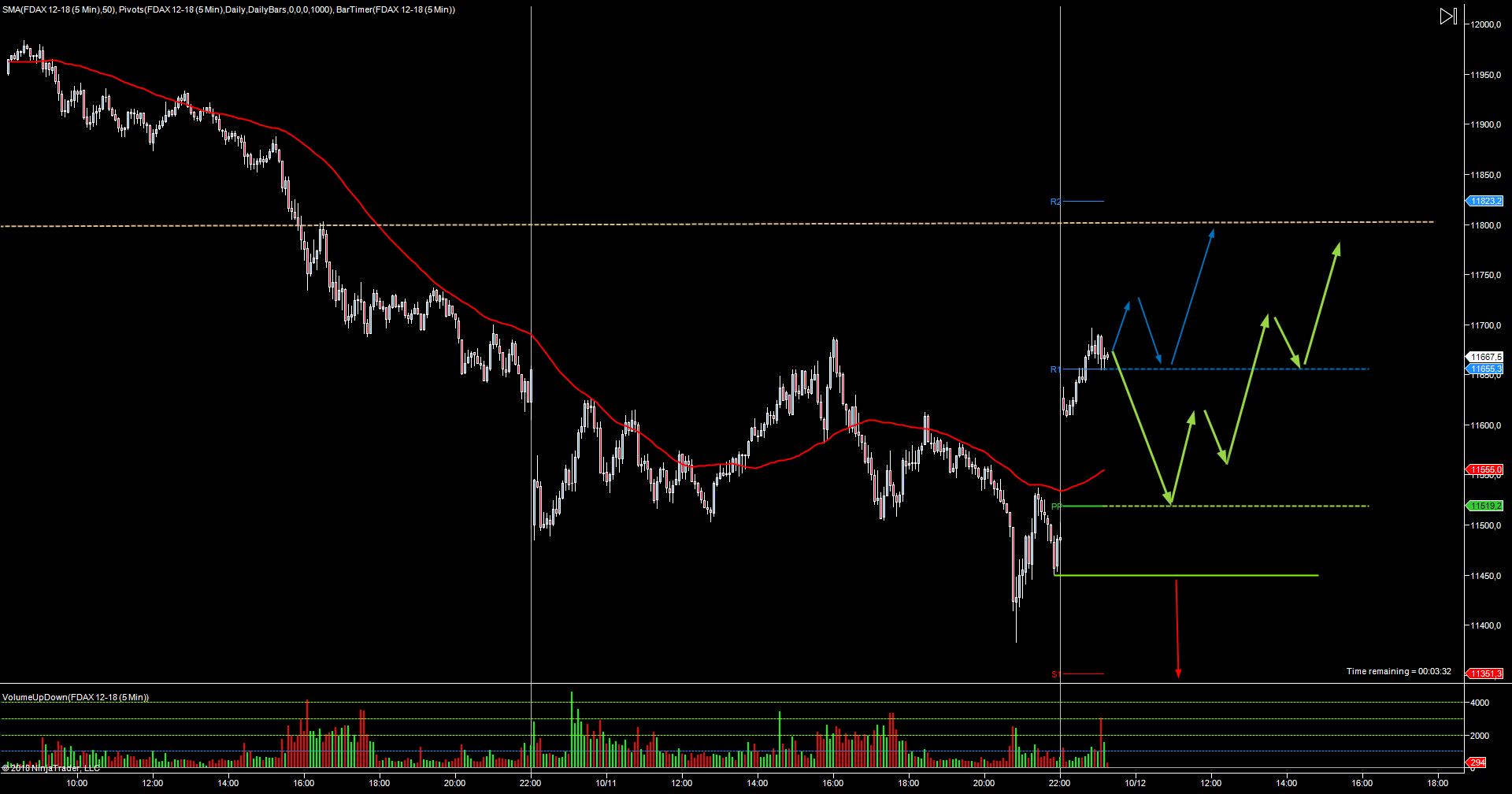 Wykres DAX M5 12.10.2018 (1)