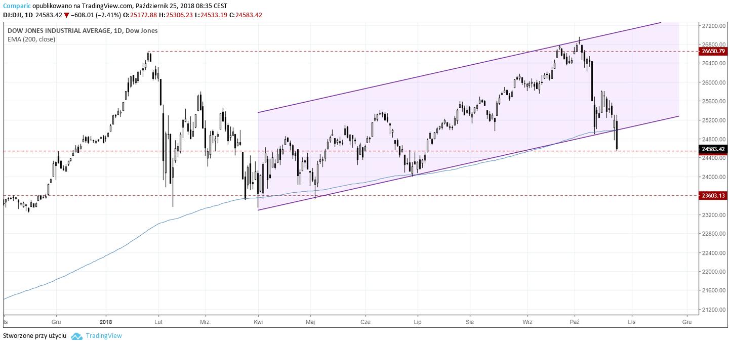 DJIA 25.10.2018