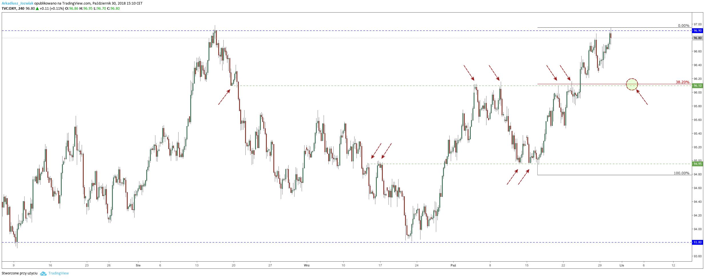 indeks dolara