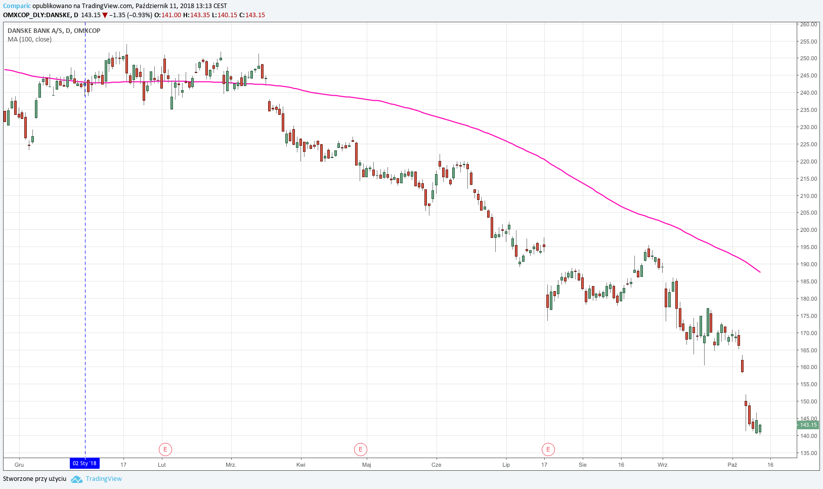 Notowania cen akcji Danske Banku z dnia 11.10.2018 r.