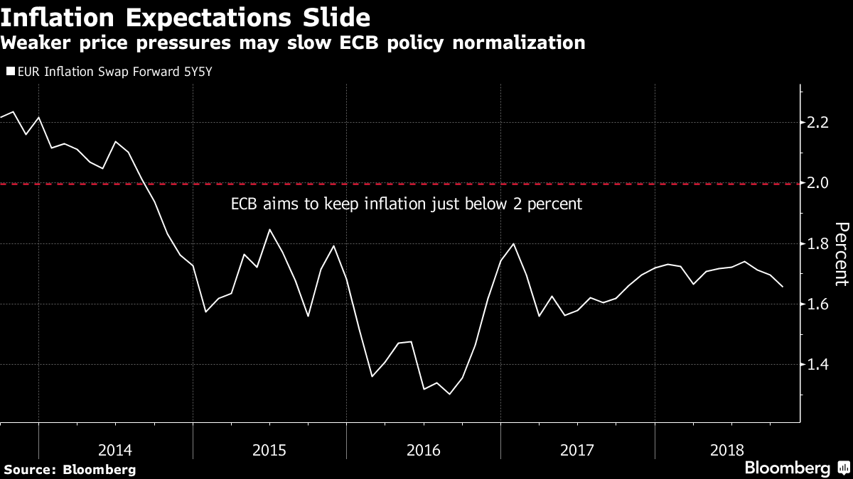 Prognozy inflacyje
