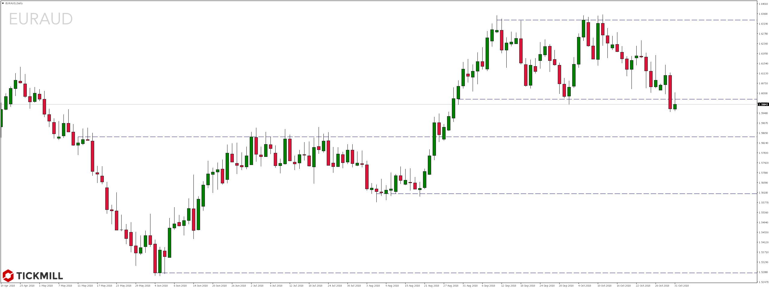 Najciekawsze setupy dnia – 31.10.2018 - notowania pary walutowej EURAUD