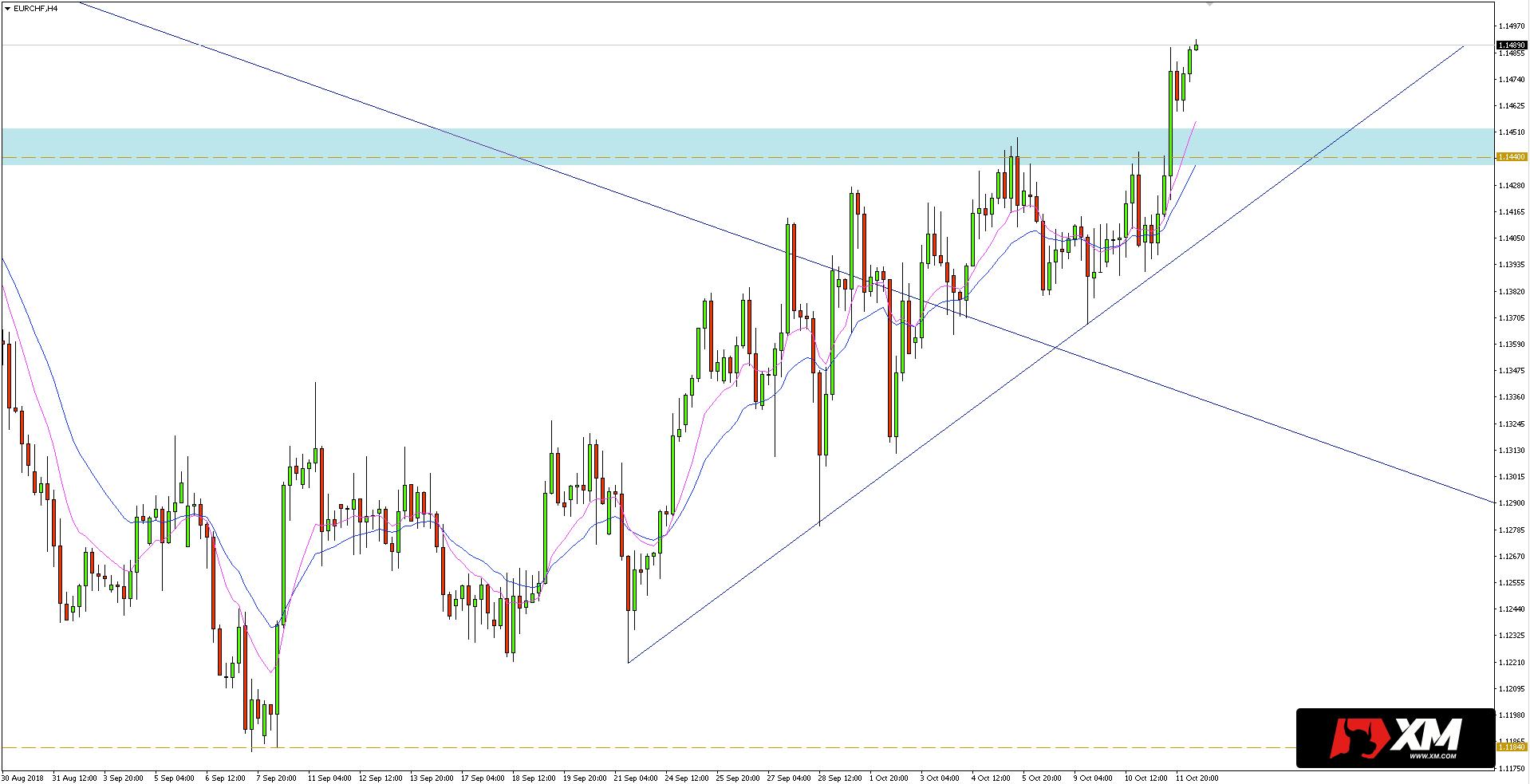 Krótkoterminowa linia trendu na wykresie H4 EURCHF