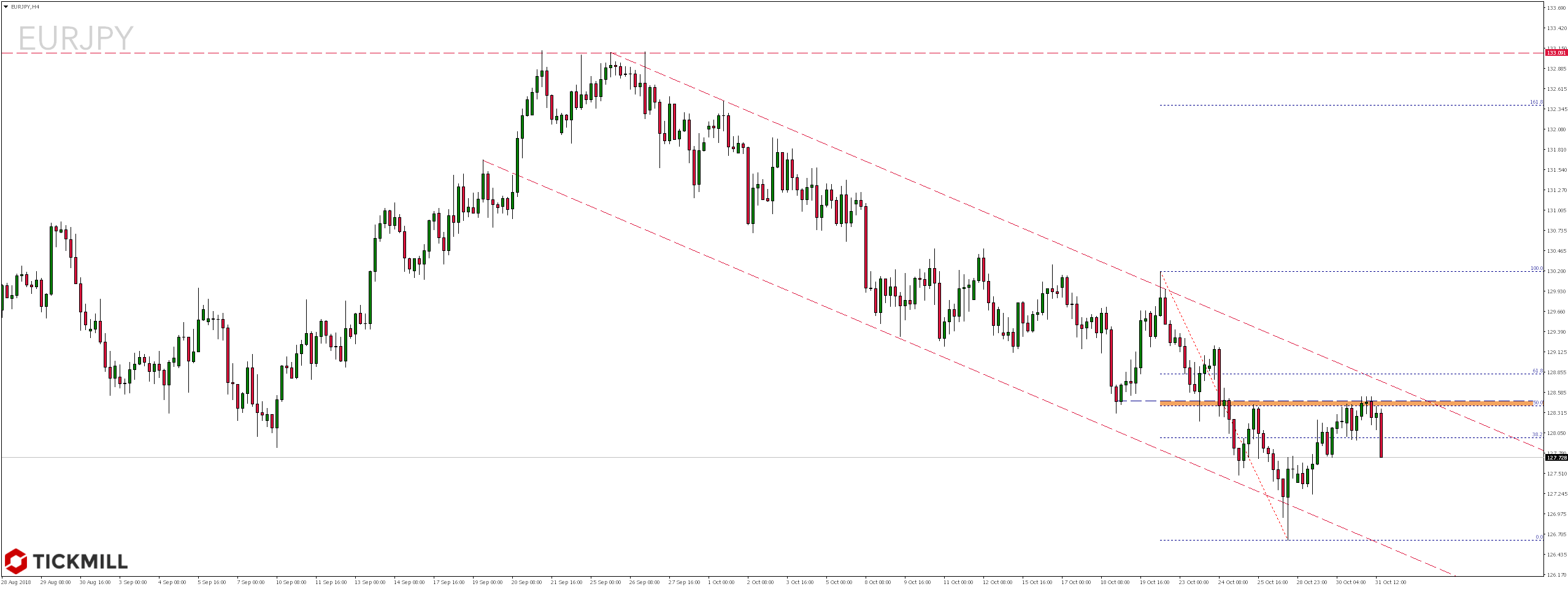 Najciekawsze setupy dnia – 31.10.2018 - notowania pary walutowej EURJPY