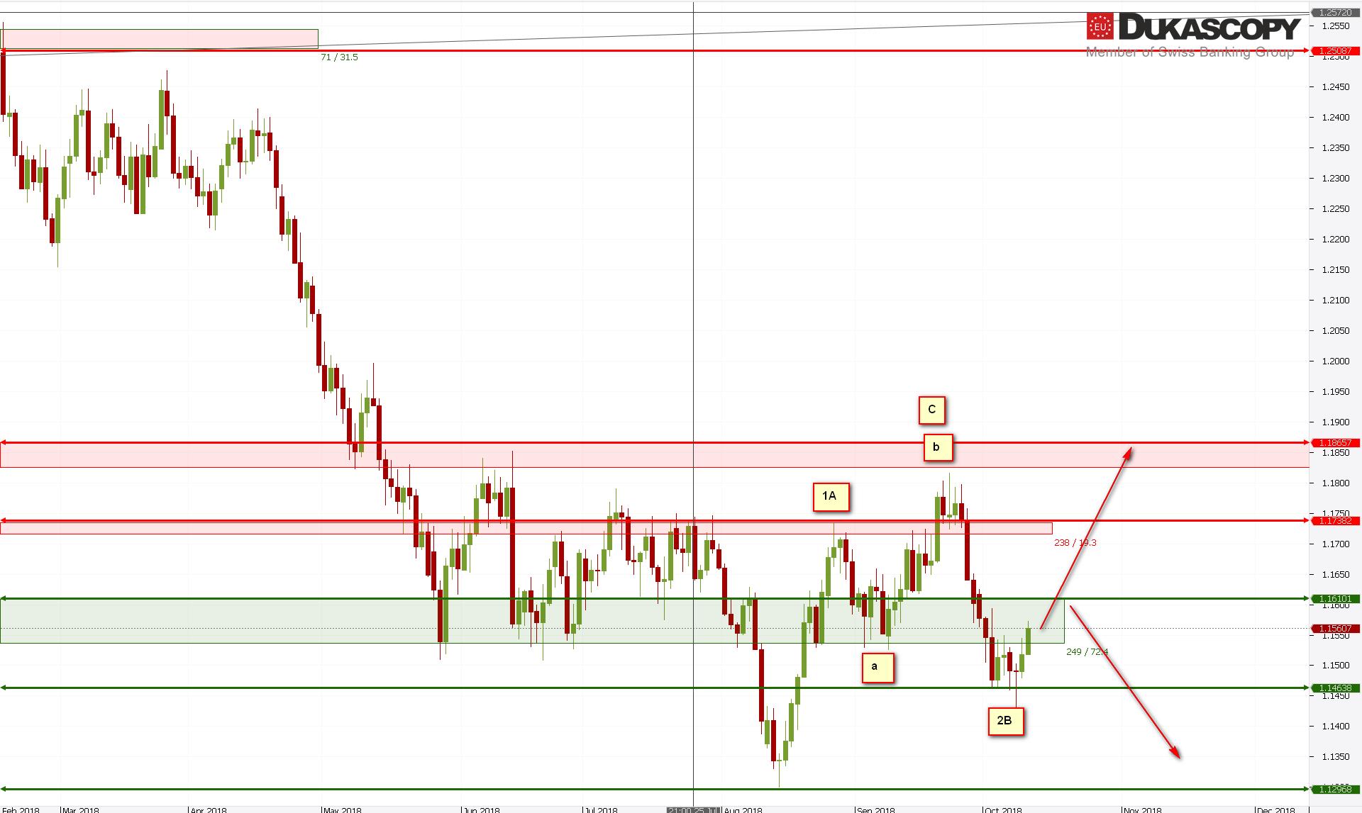 EURUSD111018
