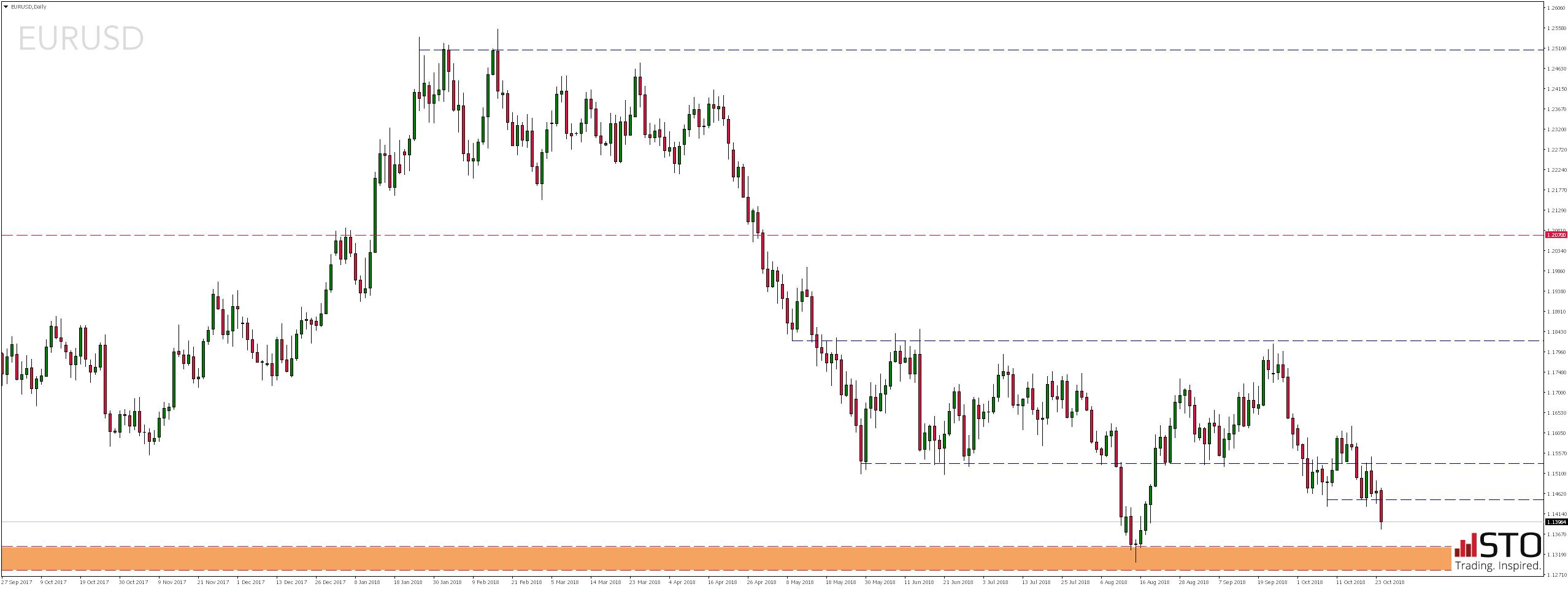 Środowy przegląd rynków - notowania pary walutowej EURUSD