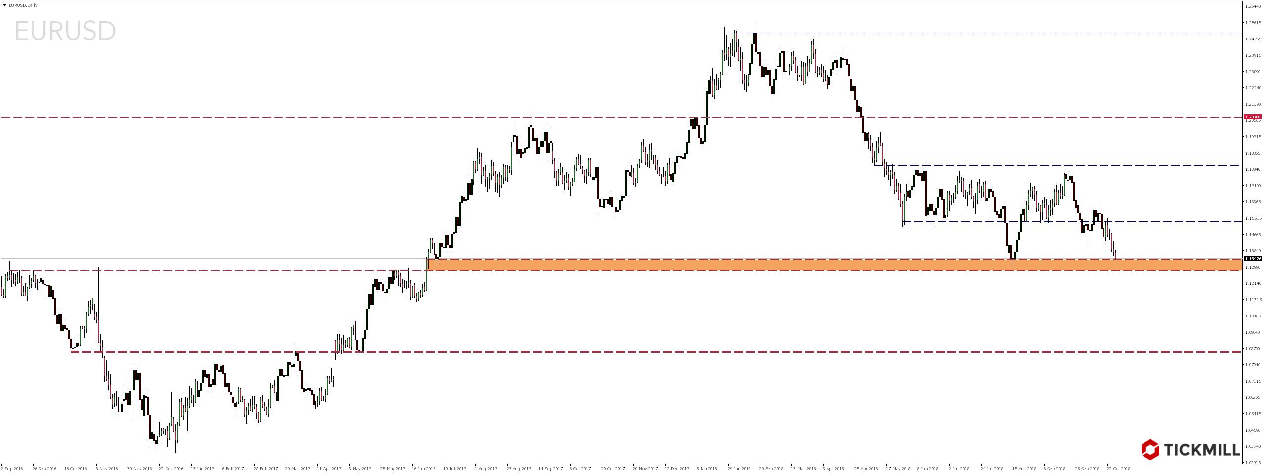 Najciekawsze setupy dnia – 25.10.2018 - notowania pary walutowej EURUSD
