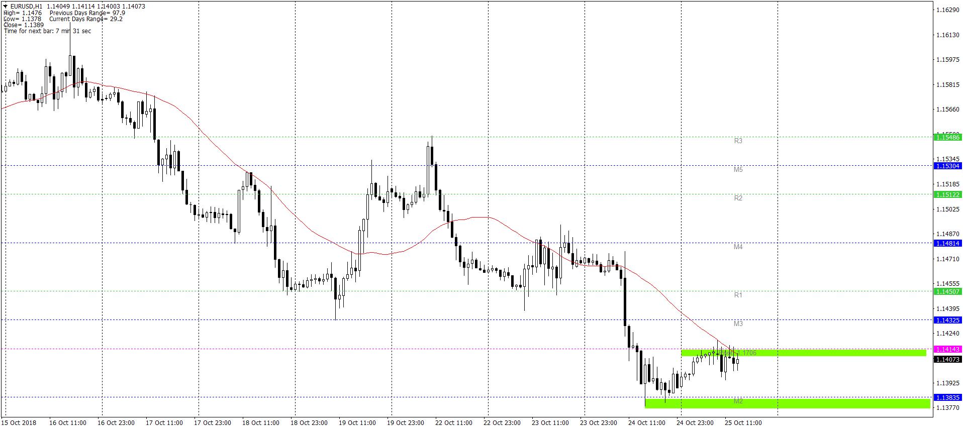 EURUSDH1 25.10 (1)