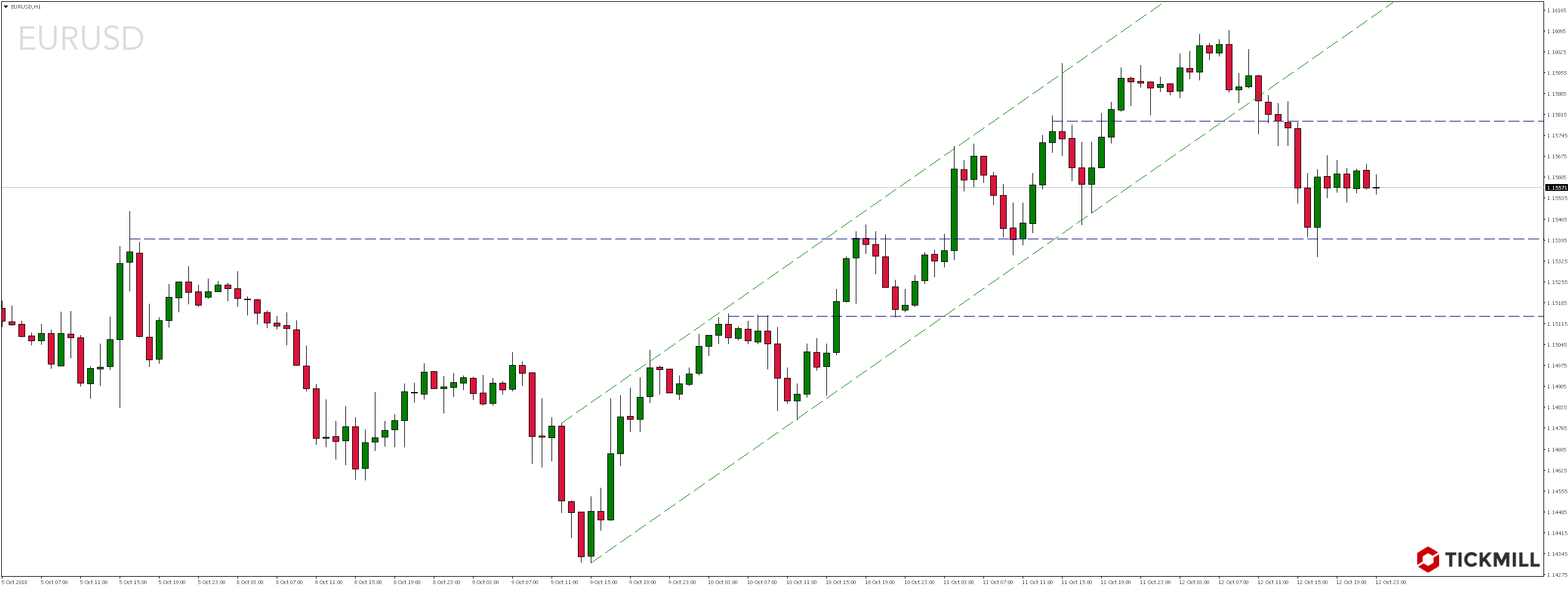 Weekendowy przegląd rynków - EURUSD