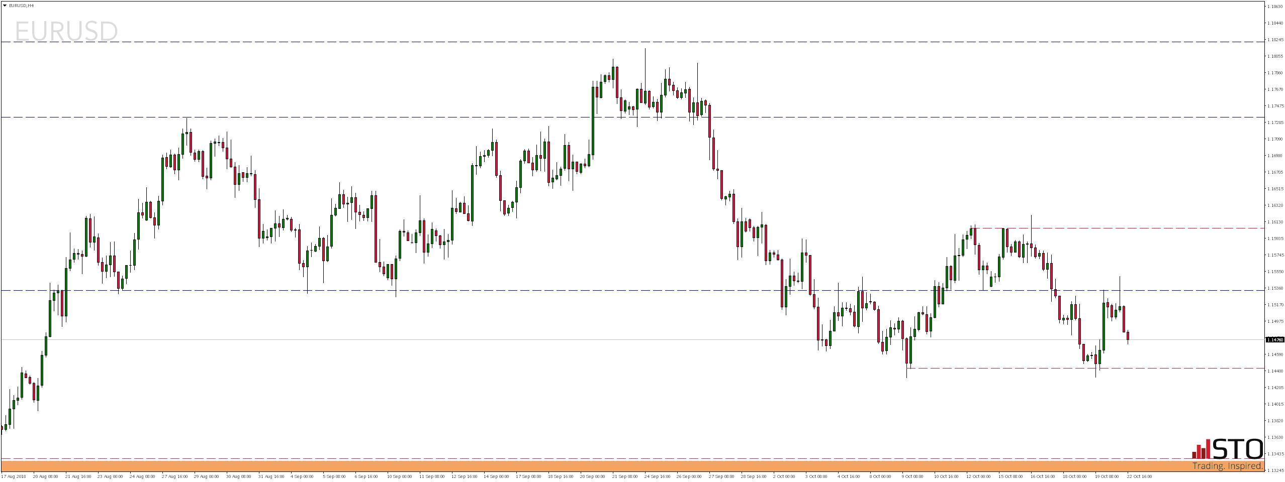 Poniedziałkowy przegląd rynków - notowania pary walutowej EURUSD