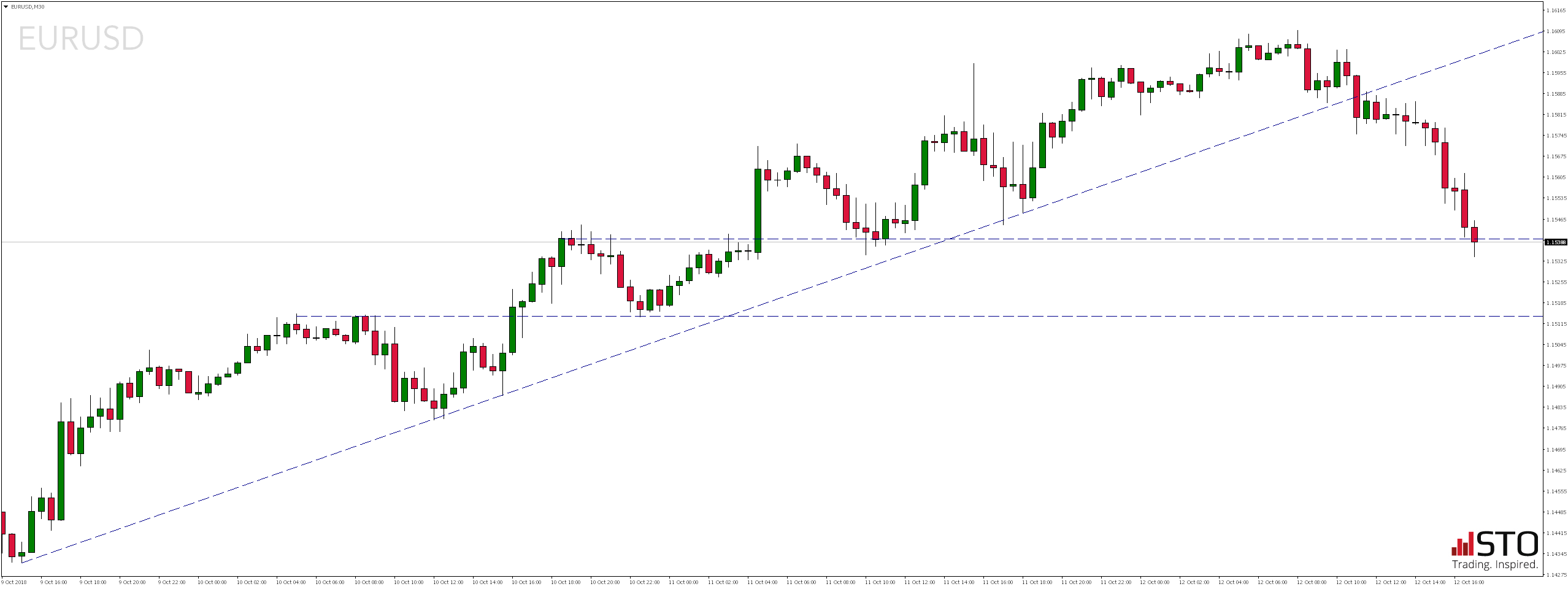 EURUSD - Piątkowy przegląd rynków