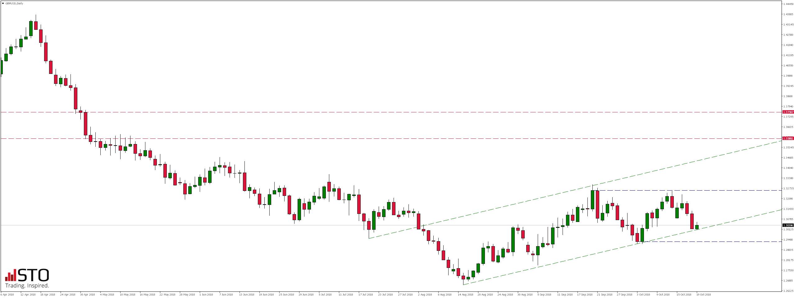Piątkowy przegląd rynków - notowania pary walutowej GBPUSD