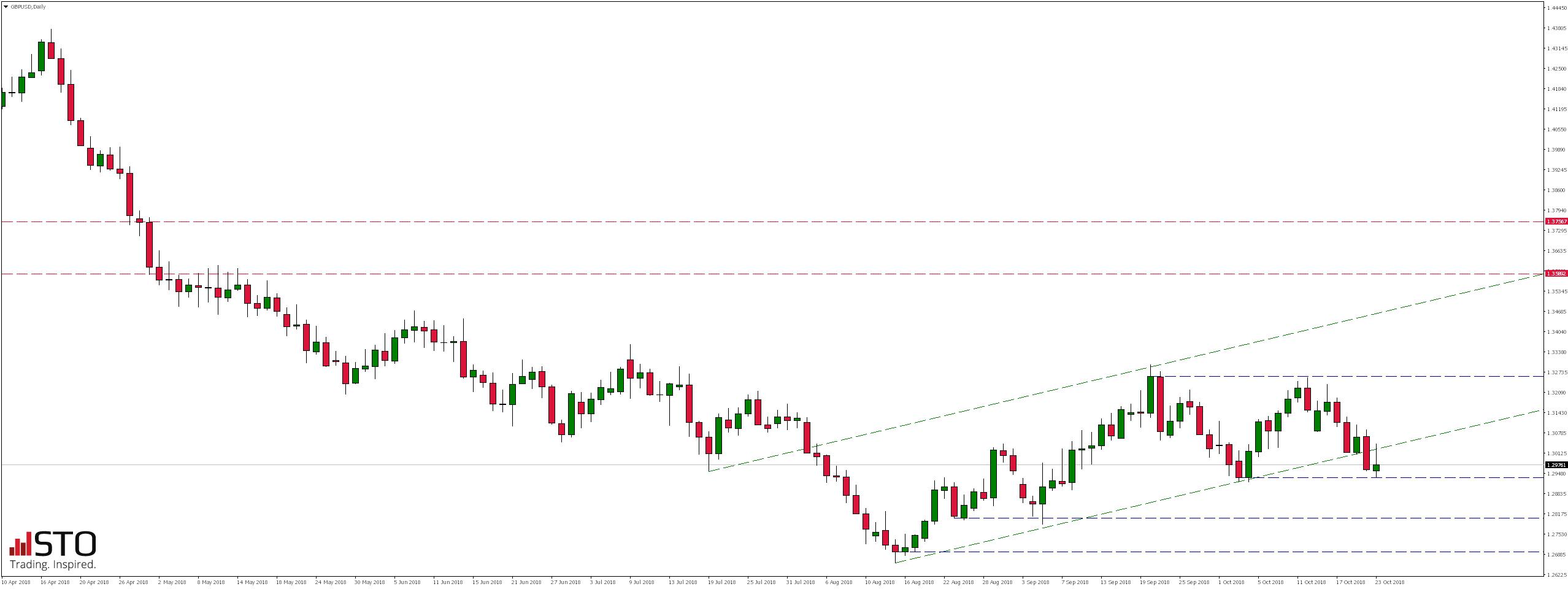 Wtorkowy przegląd rynków - notowania pary walutowej GBPUSD