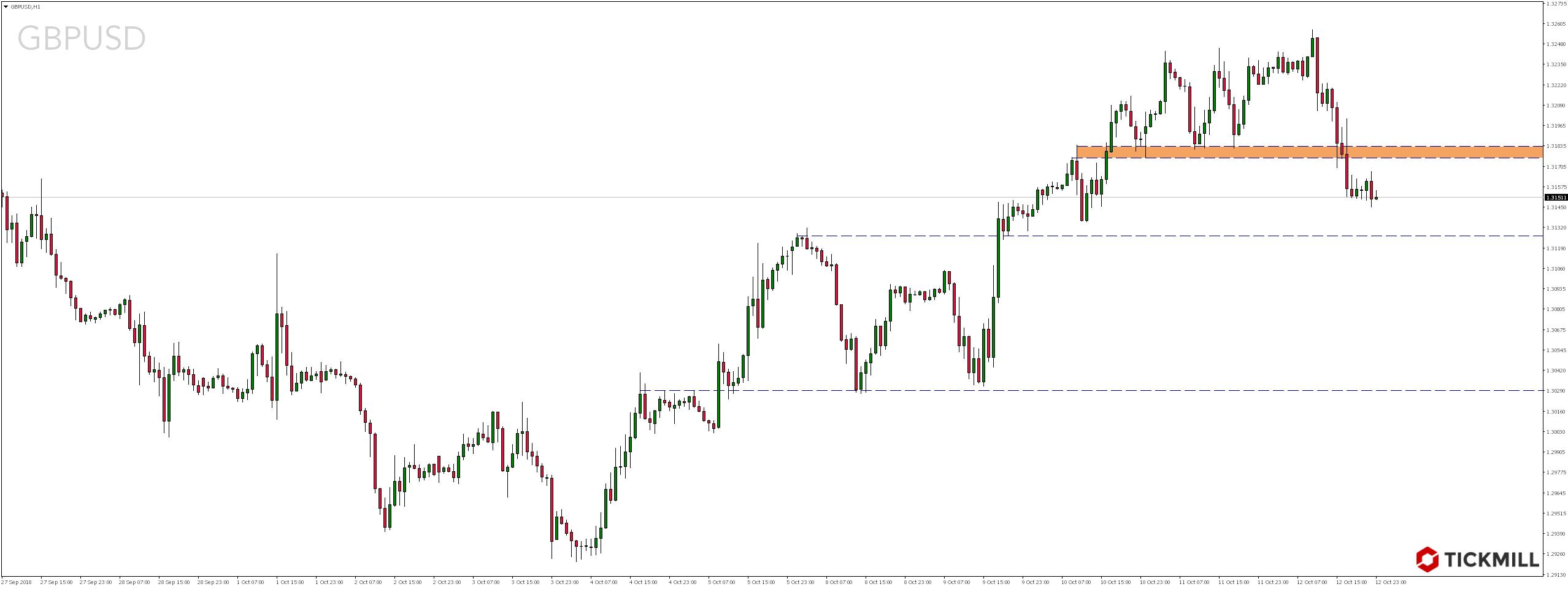 Weekendowy przegląd rynków - GBPUSD