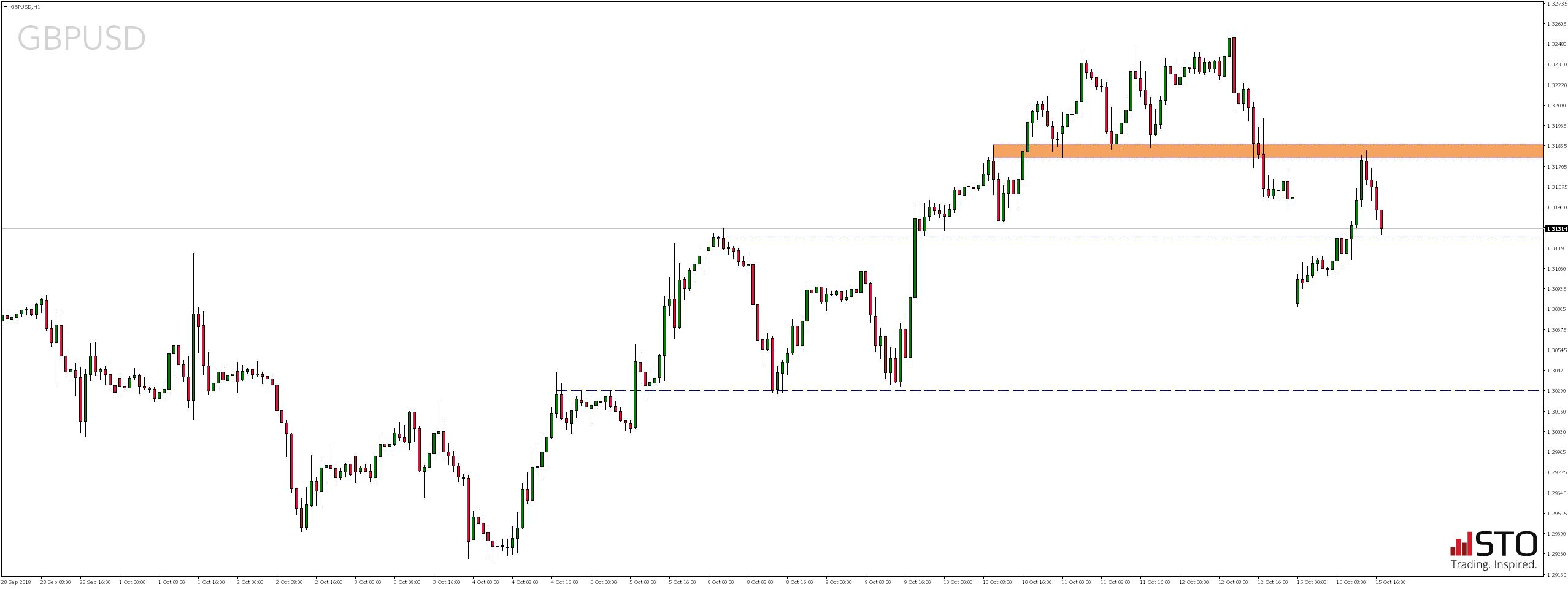 Poniedziałkowy przegląd rynków - GBPUSD