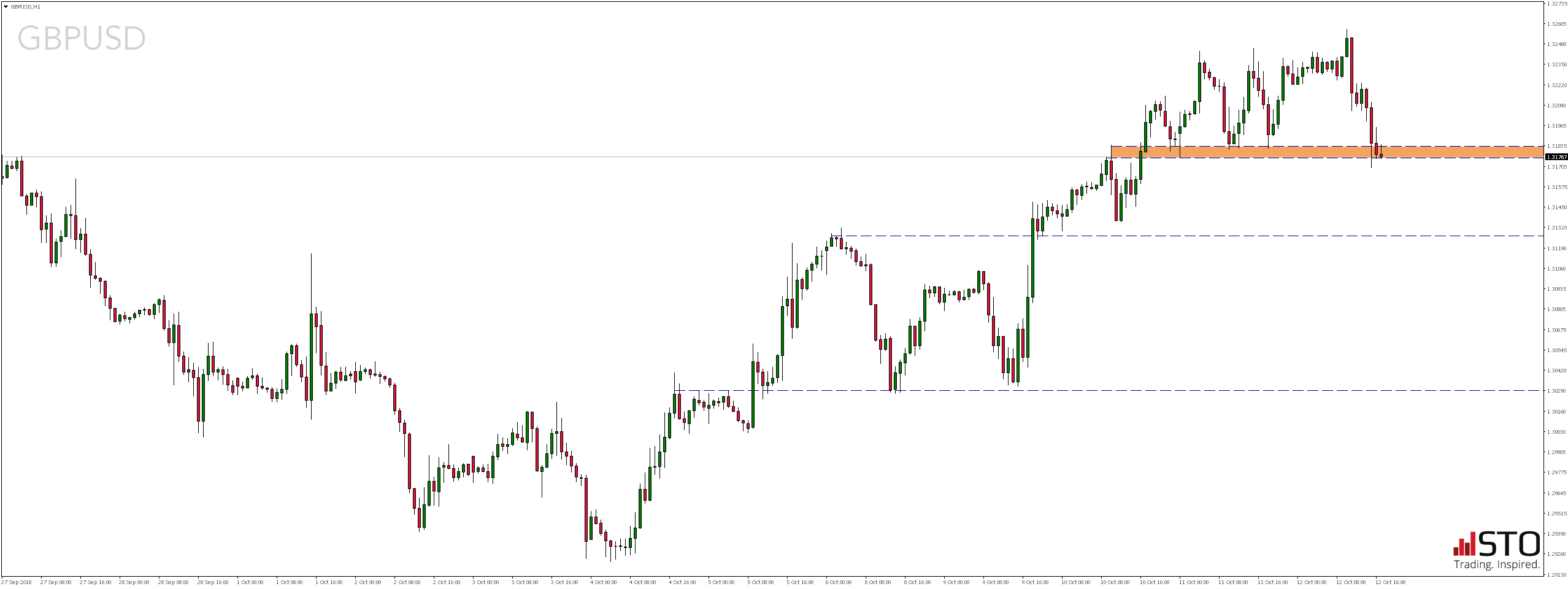 GBPUSD - Piątkowy przegląd rynków