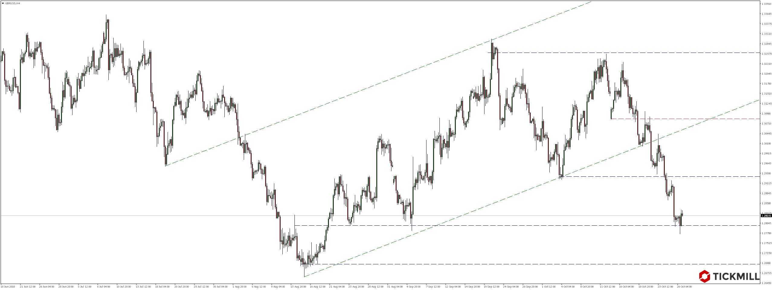 Weekendowy przegląd rynków - notowania pary walutowej GBPUSD