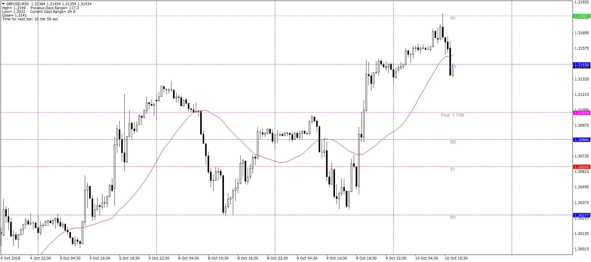 GBPUSDM30 10.10