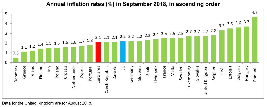 Inflacja konsumencka (CPI) - Źródło- Eurostat1