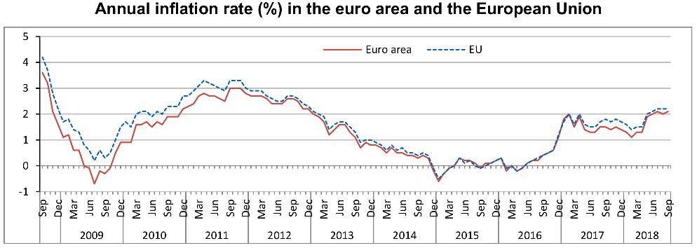 Inflacja konsumencka (CPI) - Źródło- Eurostat