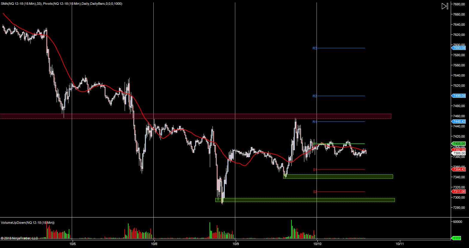 WYKRES NASDAQ M15 10.10.2018