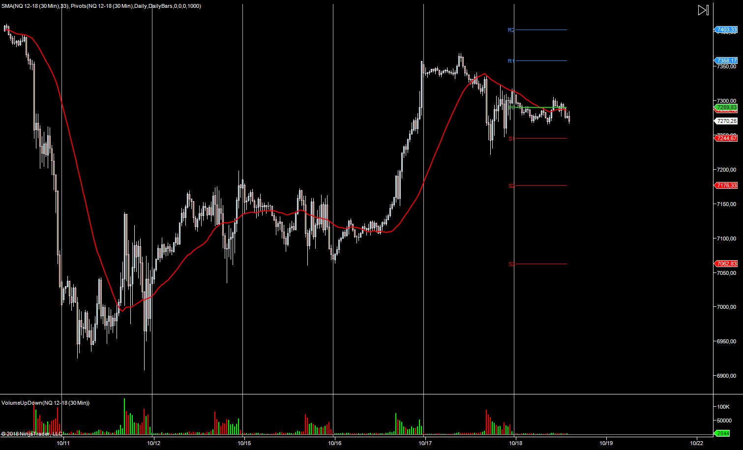 wykres NASDAQ M5 18.10.2018