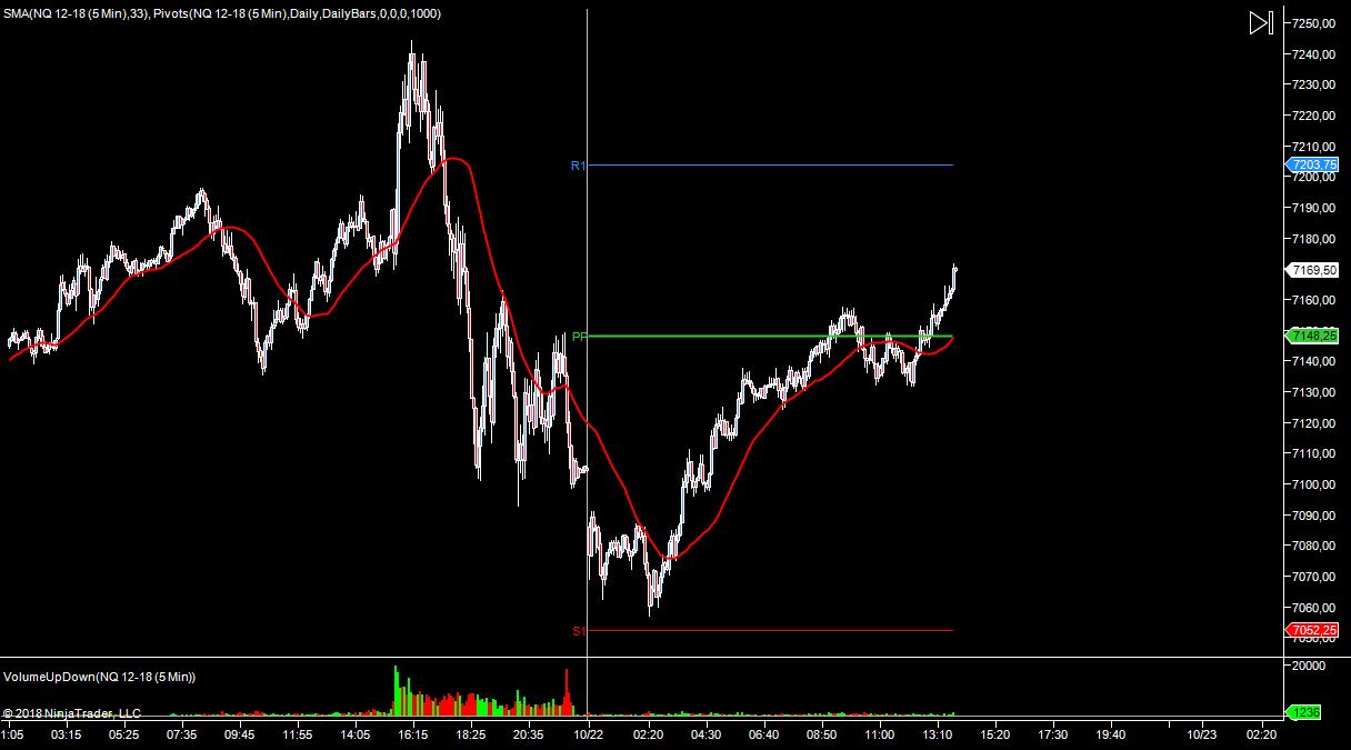 WYKRES NASDAQ M5 22.10.2018