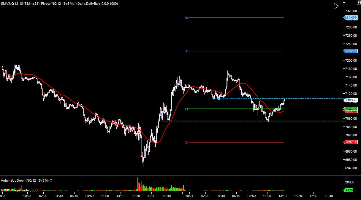 WYKRES NASDAQ M5 24.10.2018
